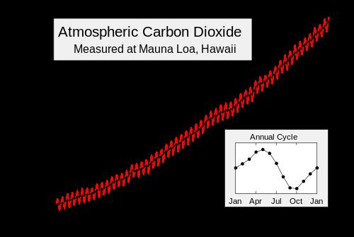 Mauna_Loa_Carbon_Dioxide_Apr2013.svg-1
