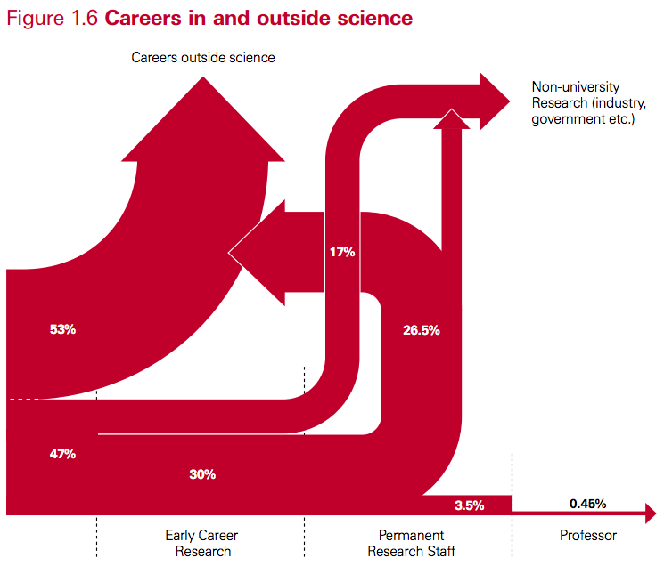 Sankey diagrams bad charts and science careers boreal perspectives screen shot 2013 11 10 at 115709 ccuart